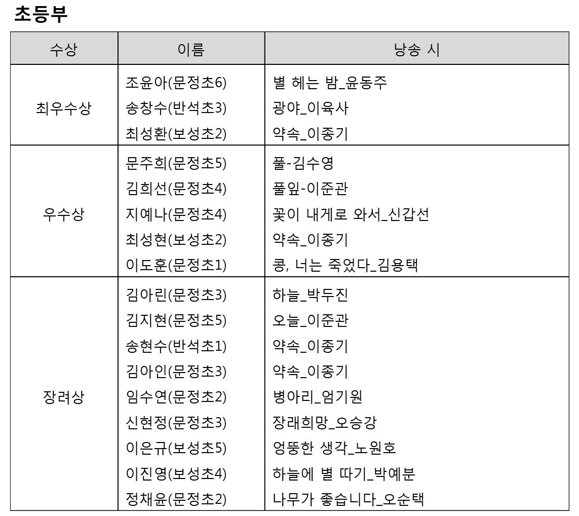 대전초등결과.png