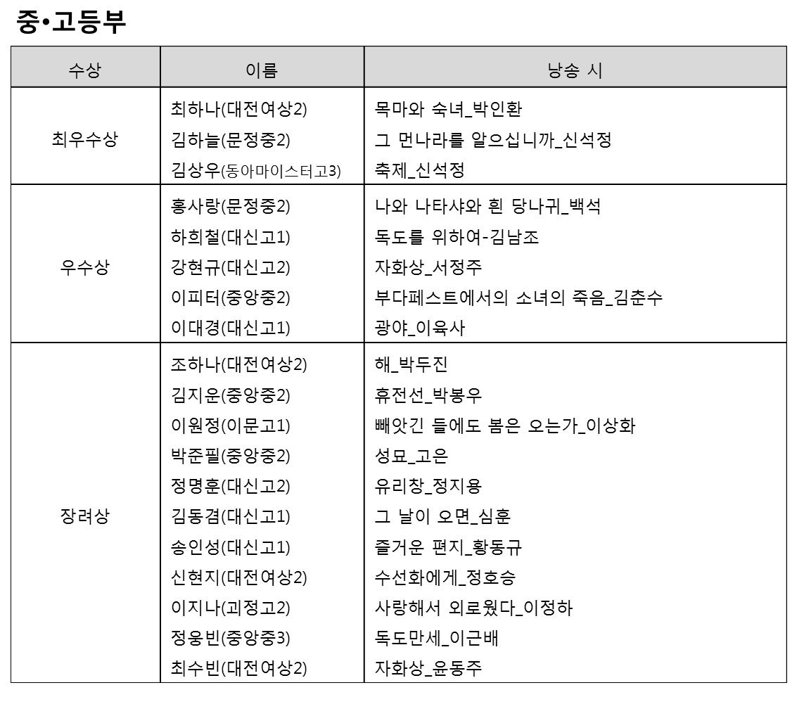 대전중고등 결과.png
