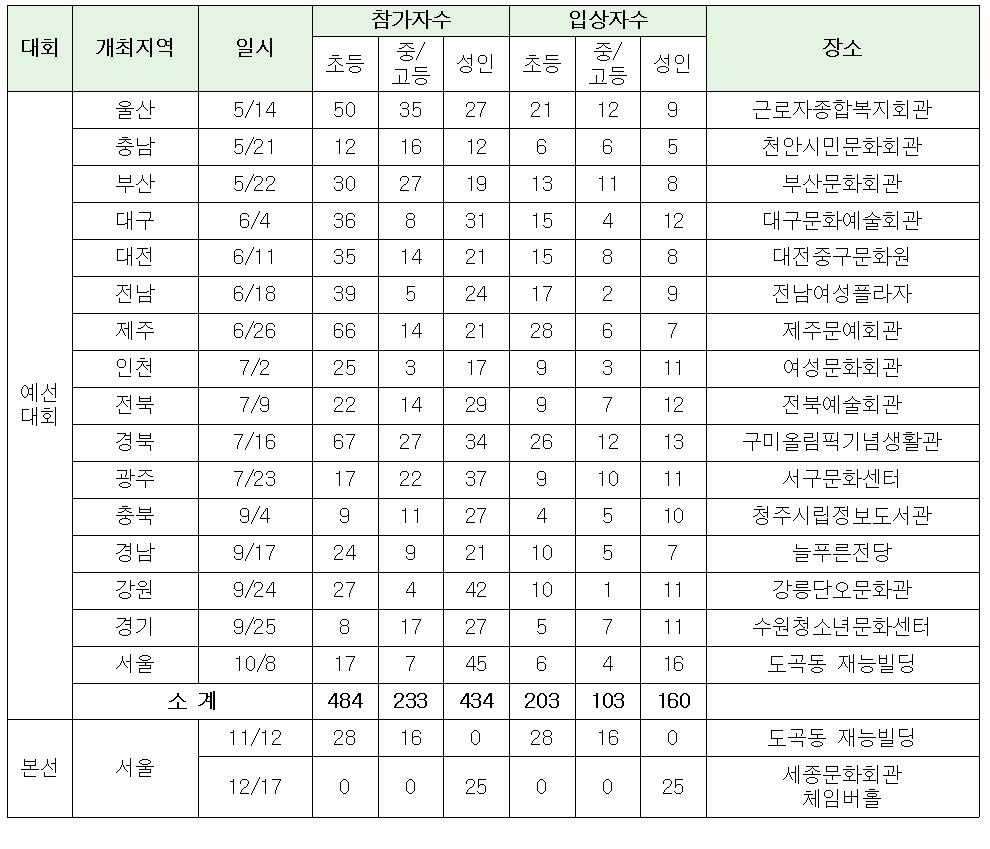 21회 결과.png