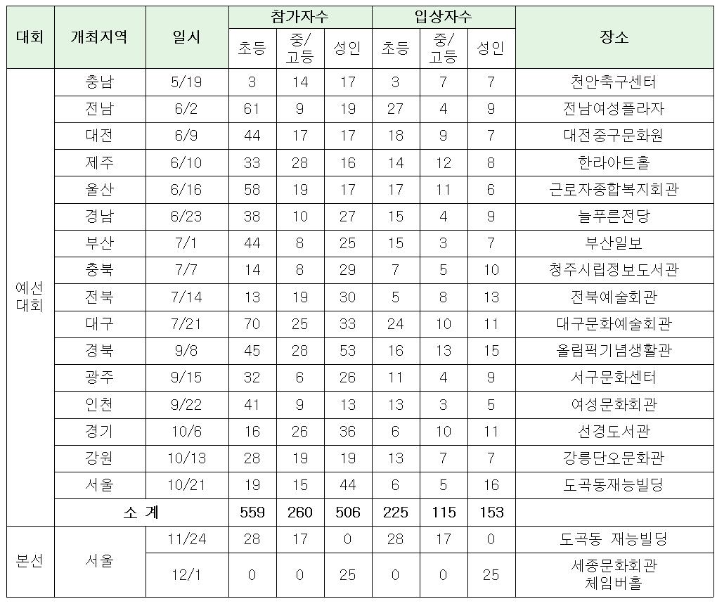 22회 결과.png