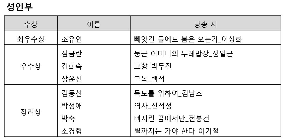 대전 성인 결과.png